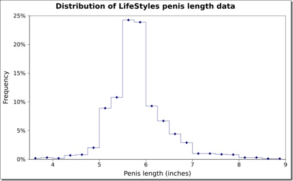 distribution of human penis size